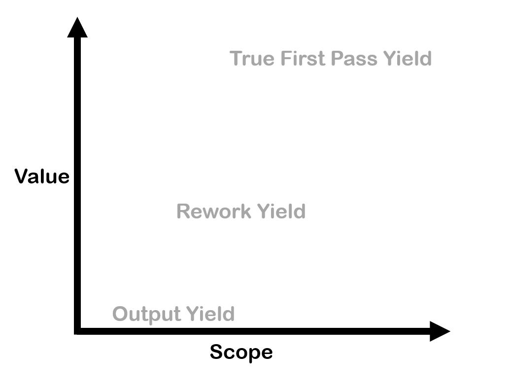 True First pass yield