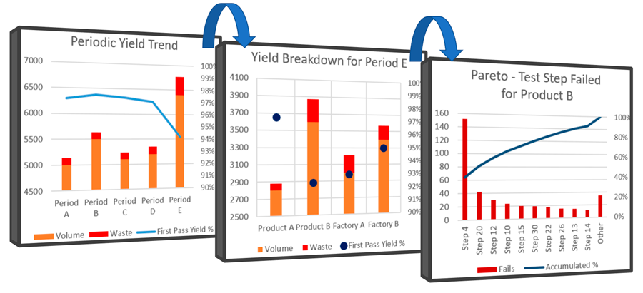 First Pass Yield Dashboard to make effective decisions