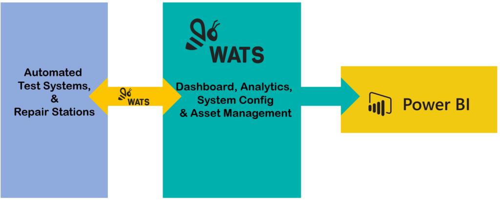WATS & Power BI Connectivity Overview