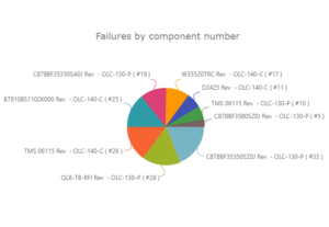 Failures by Component Number