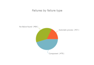 Failures By Failure Type