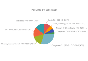 Failures by test step