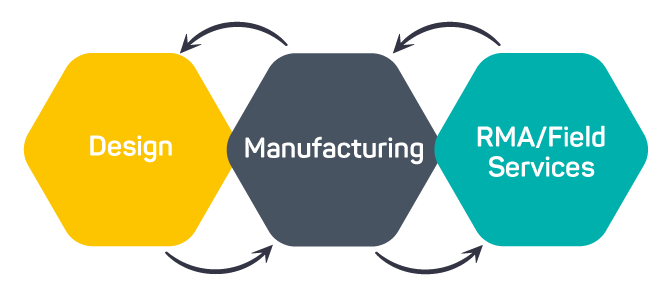WATS manufacturing system