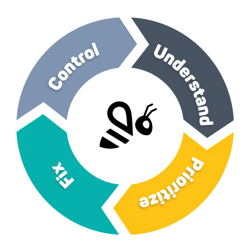 fix, control, understand and prioritize
