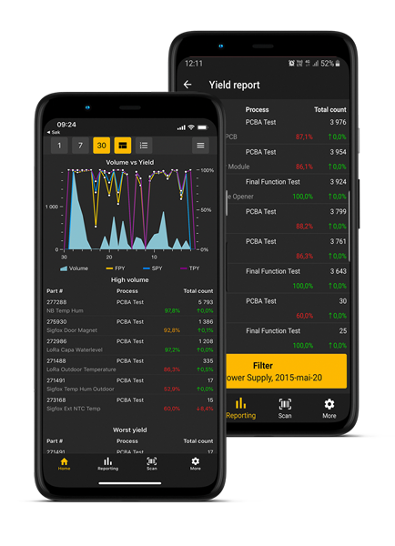 Volume and Yield report in WATS App